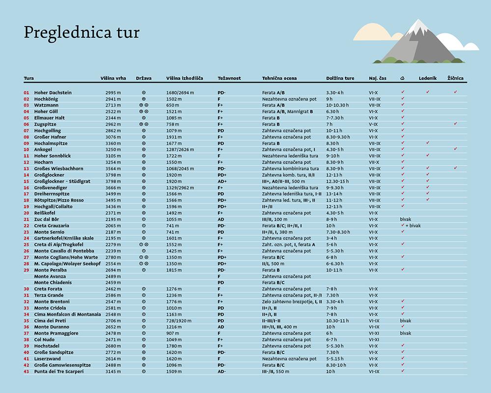 vzh_alpe_preglednica_tur